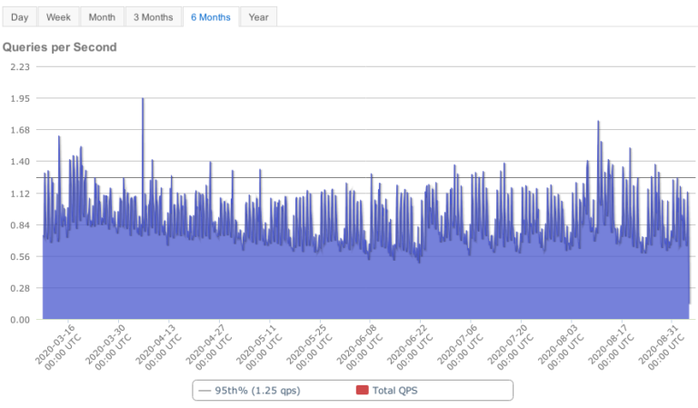 Managed DNS Stats
